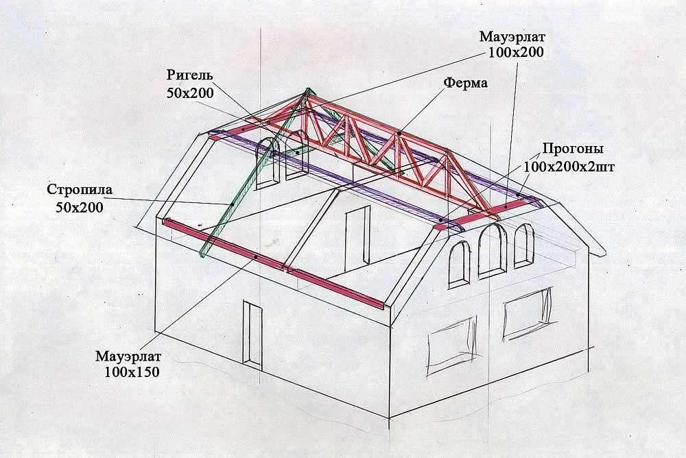Стропильная система двухскатной крыши расчет, монтаж, установка 56