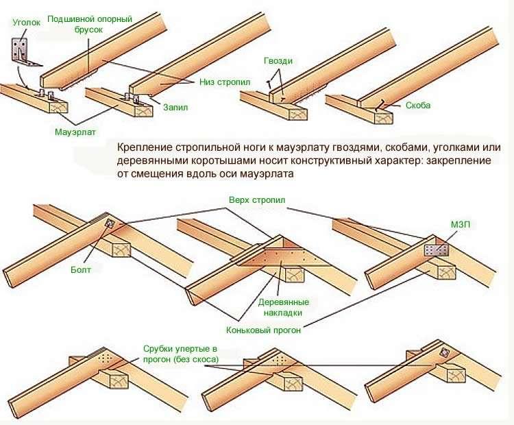 Крепление стропильных ног к мауэрлату