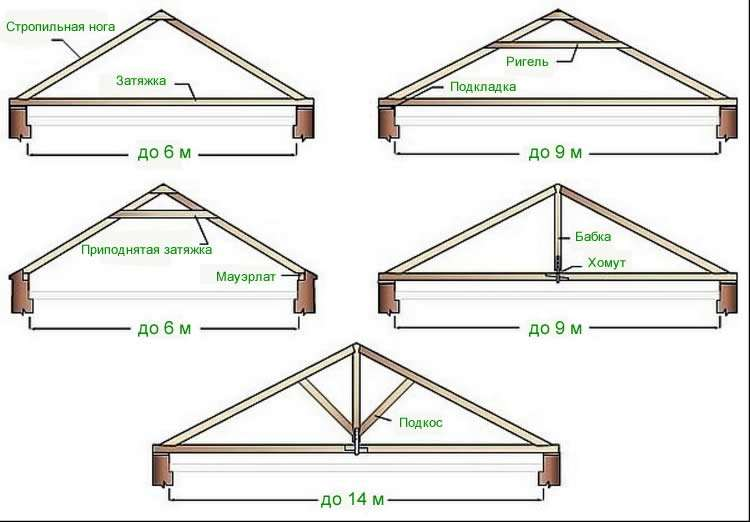 Как сделать крышу на гараже двухскатную