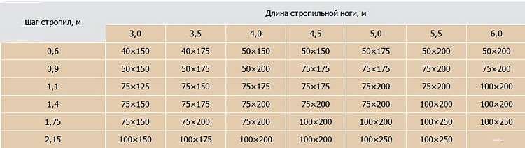 Расчёт шага и длины стропильных ног