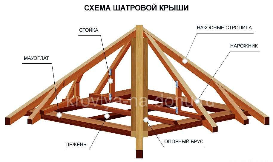 Схема стропил четырёхскатной крыши