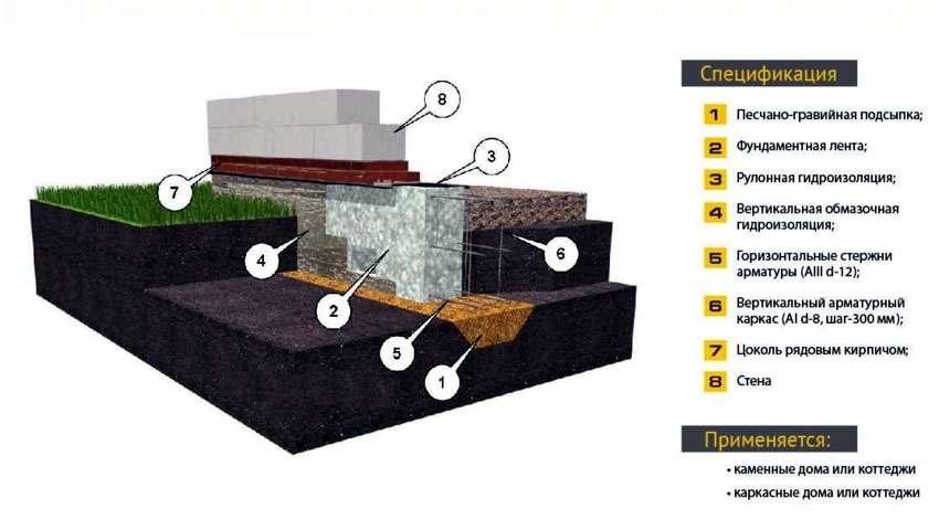 Схема мелкозаглублённого ленточного фундамента