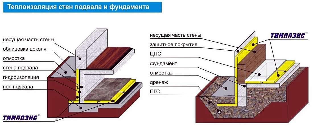 Технология утепления цоколя