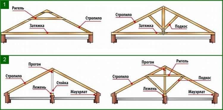 Варианты стропильной системы крыш