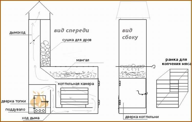 Строим туалет на даче своими руками Строительный