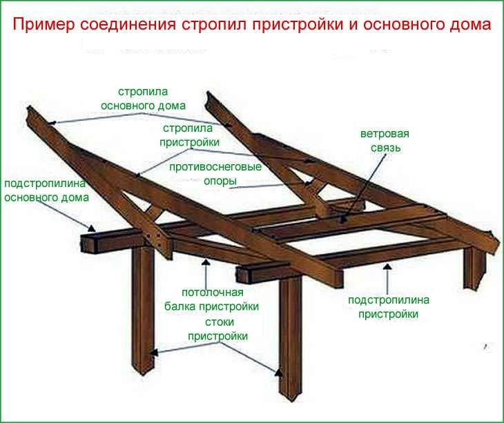 Стропильная система пристройки