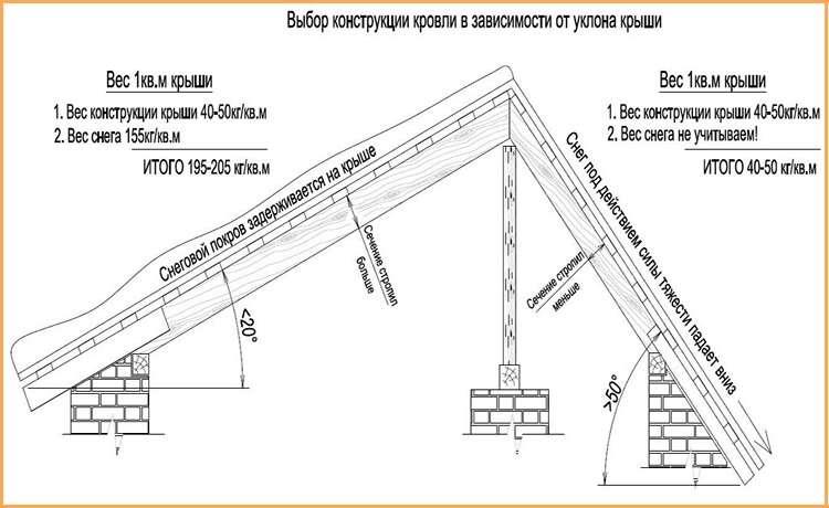 Как рассчитать оптимальный угол наклона односкатной крыши