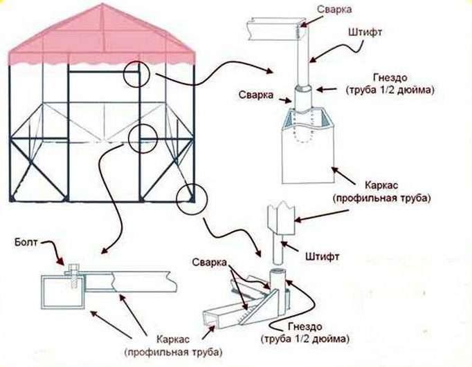 Схема узлов разборной беседки из профильной трубы