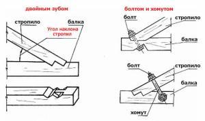 Схема - крепление и угол наклона стропил