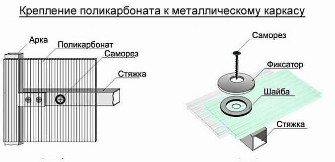 Схема крепления поликарбоната к каркасу из металла