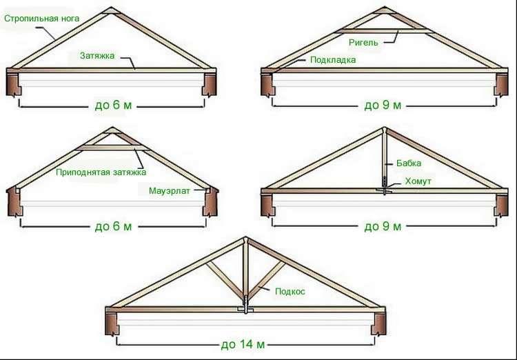 Упрощенная стропильная система двускатной крыш