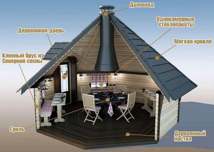 Схема финского домика