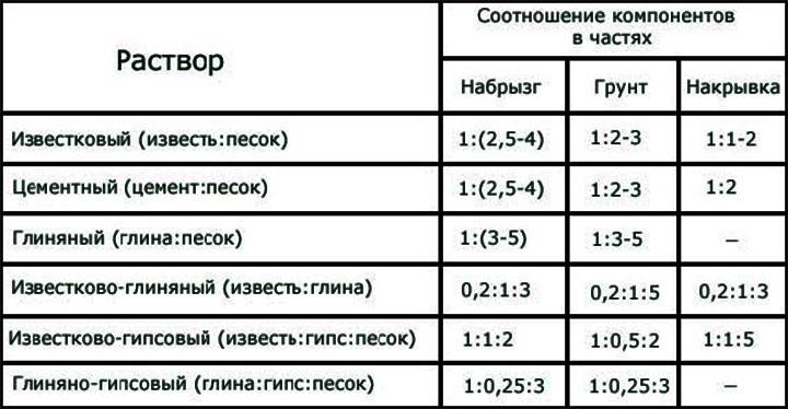 Таблица пропорций известкового теста для штукотурки