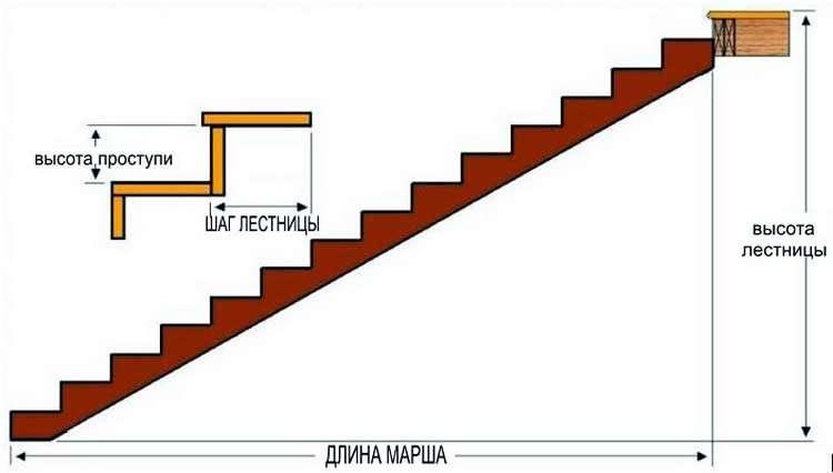 Общий подъем и длина ступени