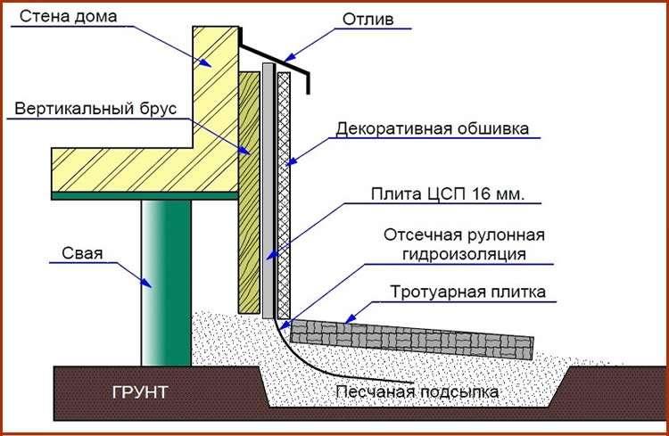 Схема монтажа навесного профиля