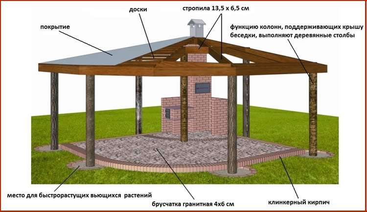 Схема возведения постройк