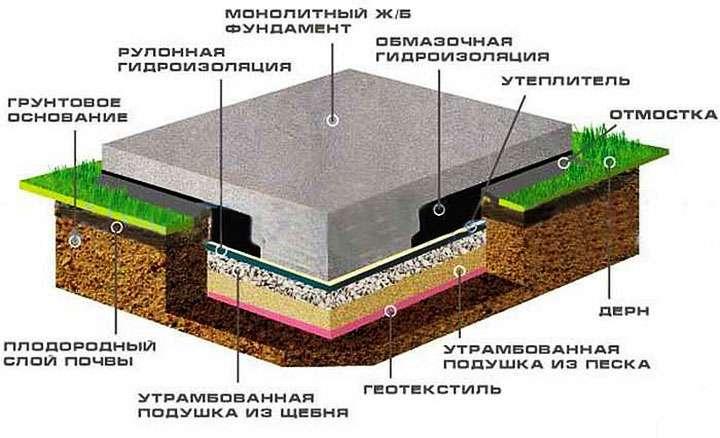 Схема монолита