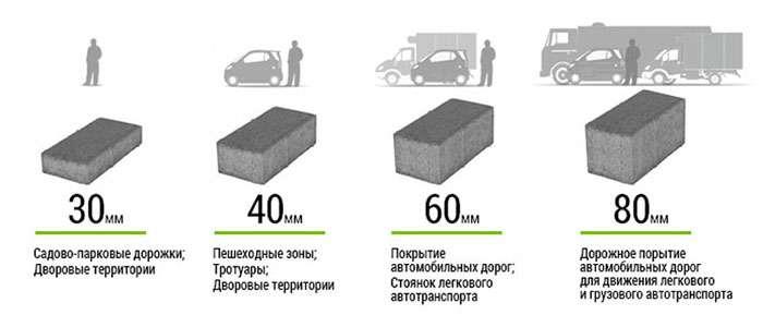 Толщина тротуарной плитки в зависимости от нагрузки