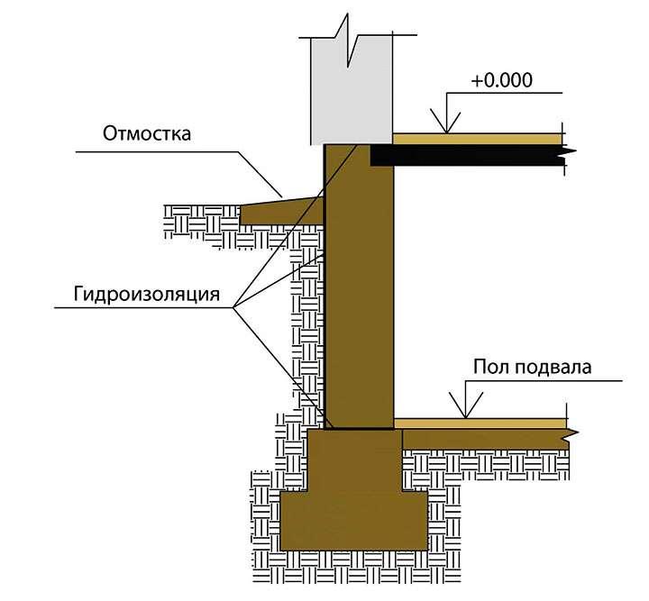 Бутобетонный ленточный фундамент