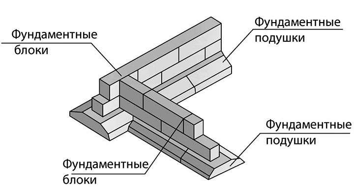 Сборной фундамент из железобетонных блоков