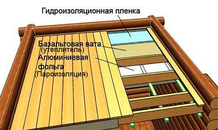 Каркасная схема утепления потолка