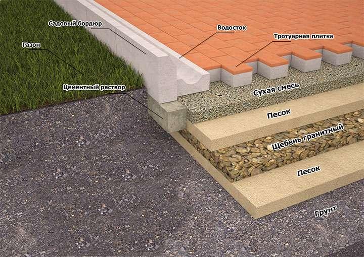 Схема строительства дорожки из плитки