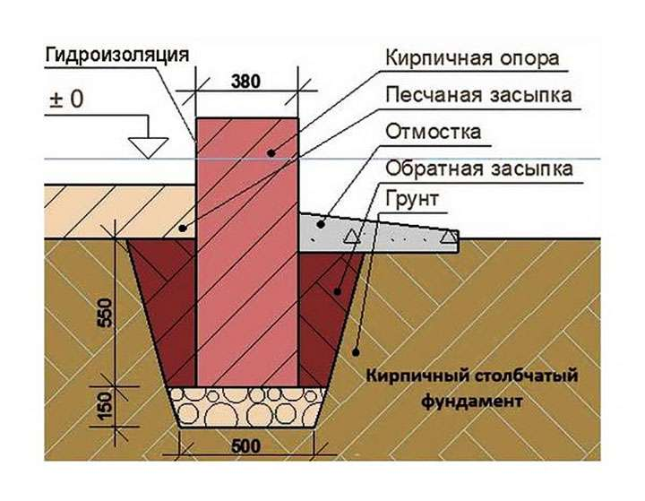 Схема обустройства столбчатого фундамента