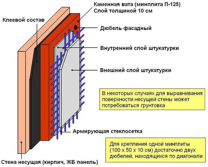 Схема теплоизоляции каменной ватой