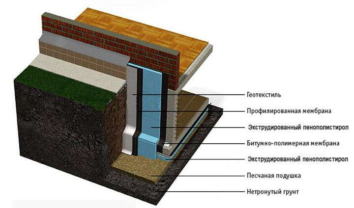 Схема защиты фундамента от холода и влаги