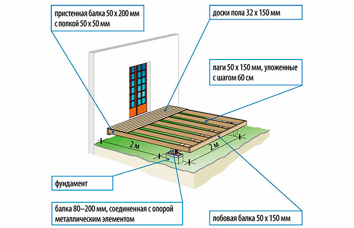 Схема монтажа столбчатого фундамента для террасы