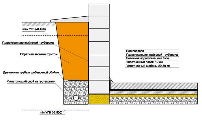 Схема утепления основания