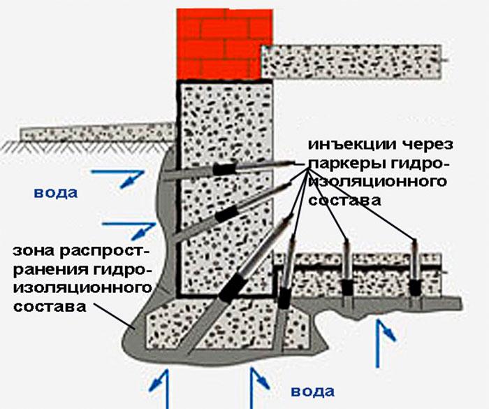 Применение инъекционной гидроизоляции