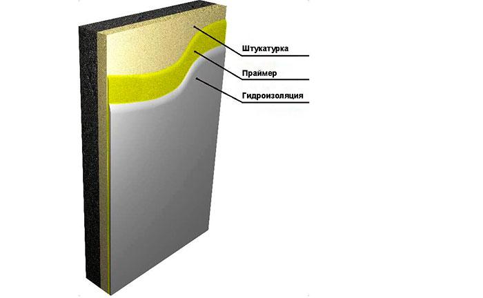 Схема нанесения гидроизоляции на стены здания