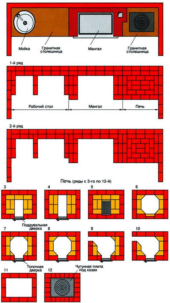 Схема порядовки мангала