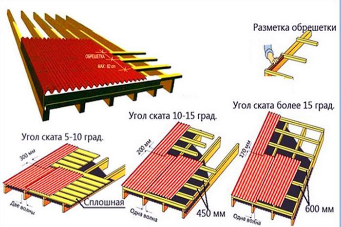 Требования к обрешетке в зависимости от угла наклона крыши